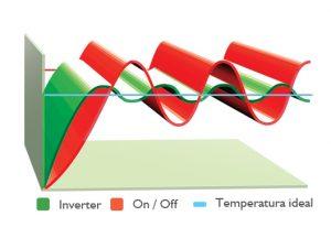 Grafica de termostato